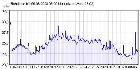 Gütemeßstation Hohenwutzen Werte der UV-Absorption der letzten 31 Tage