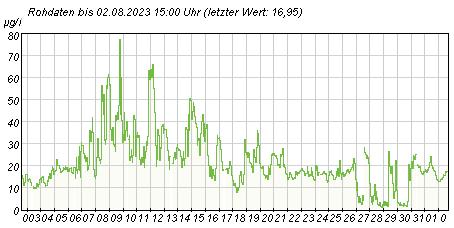 Gütemeßstation Potsdam Gesamtchlorophyllwerte der letzten 31 Tage