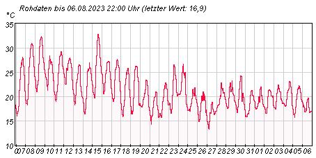 Gütemeßstation Potsdam Lufttemperatur der letzten 31 Tage