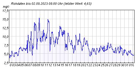 Gütemeßstation Potsdam Sauerstoffgehalt der letzten 31 Tage