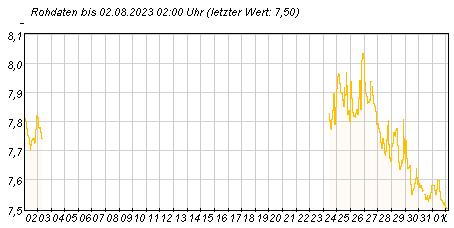 Gütemeßstation Potsdam pH-Werte der letzten 31 Tage