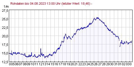 Gütemeßstation Ratzdorf Werte der UV-Absorption der letzten 31 Tage