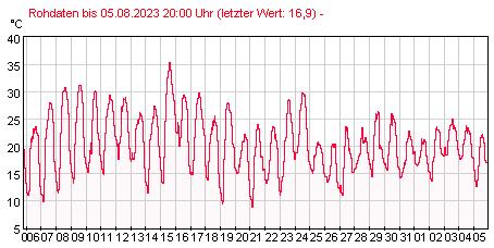 Gütemeßstation Ratzdorf Lufttemperatur der letzten 31 Tage