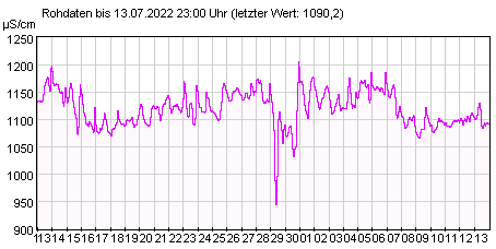 Gütemeßstation Spremberg elektr. Leitfähigkeit der letzten 31 Tage